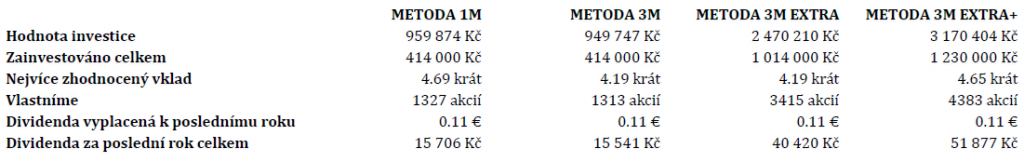 V příkladu je uvažováno stejné časové období jako v předešlé tabulce - 17 let (2003-2020)