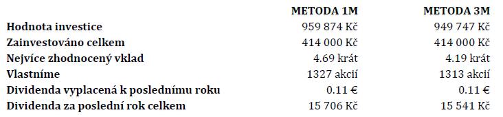 Metoda 1M (Investujeme jednou za měsíc), Metoda 3M (Investujeme jednou za tři měsíce)